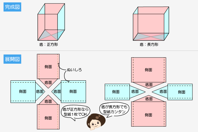 正方形でも長方形でもカンタン!レザーバッグの型紙の考え方
